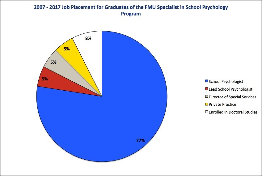 2007-2017 Job Placement for Graduates of the FMU Specialist in Psychology Program