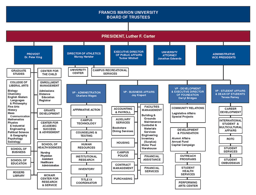 Photo of FMU chart of Board of Trustees