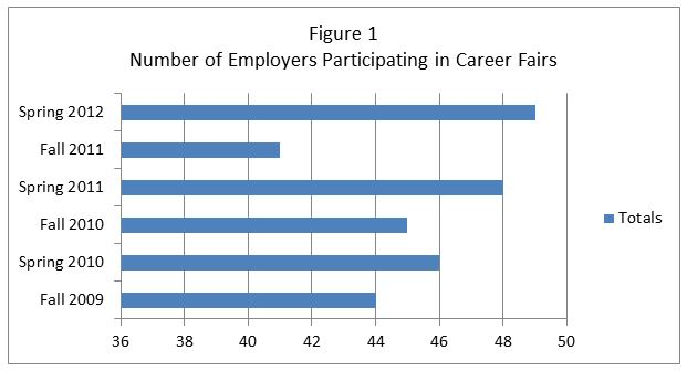 Chart for number of employers participating in career fairs
