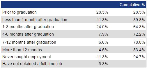 Chart for percentages of job placements