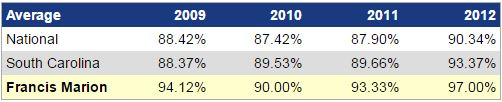 Comparison for National , South Carolina, and FMU percentages