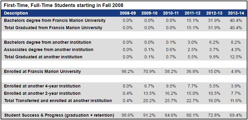 Chart for first time, full time students starting in fall 2008