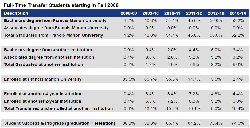 Chart for Full time students starting in fall 2008