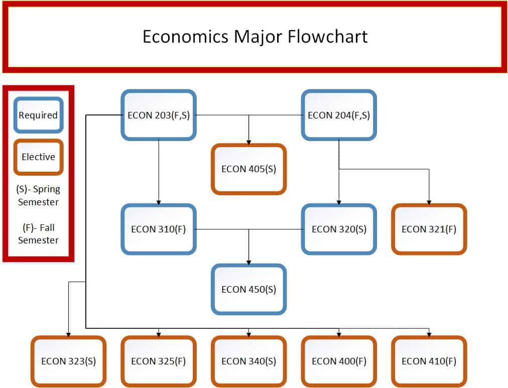 Economics Major Flowchart