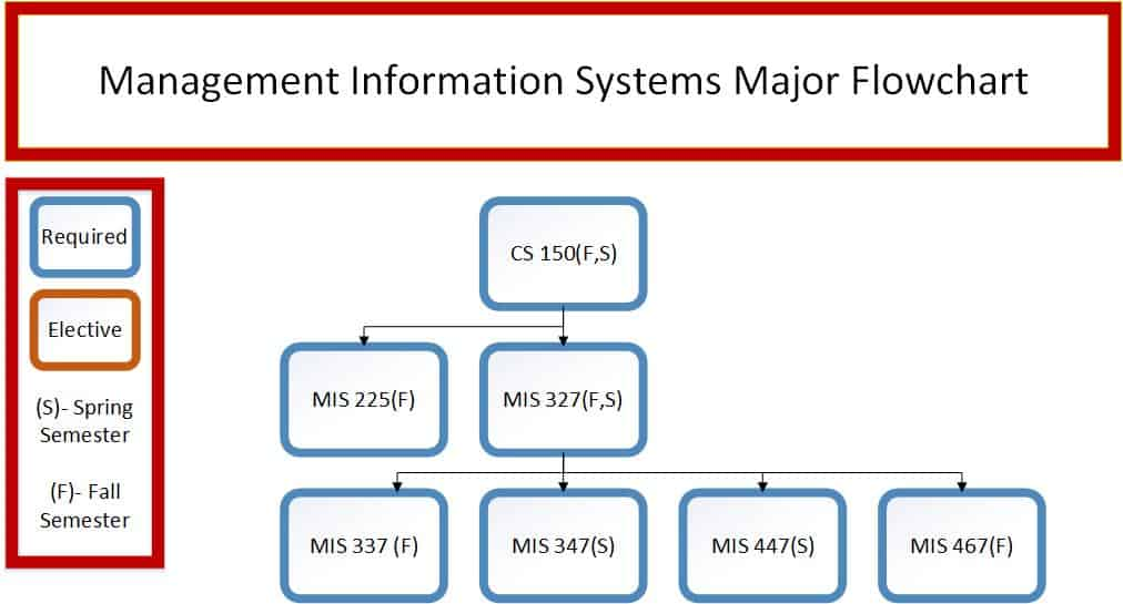 Management Information Systems Flowchart