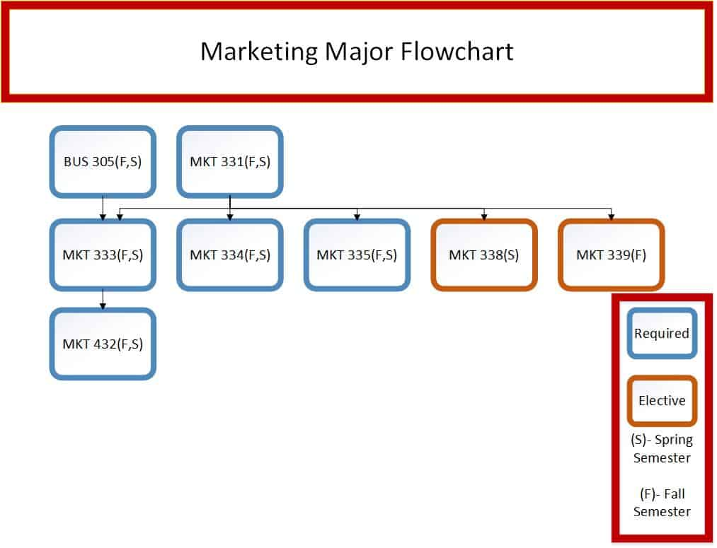 Marketing Major Flowchart