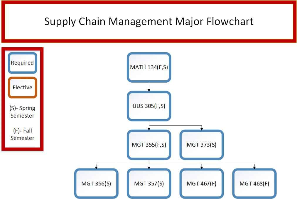 Business supply chain management francis marion university