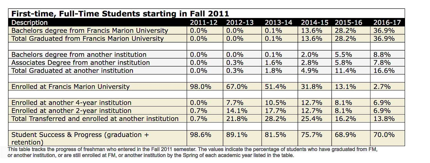 first time full time students fall 2011