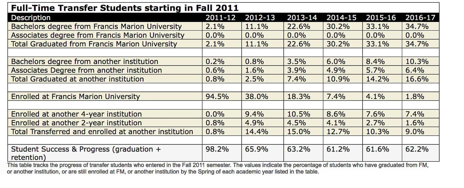 full time transfer students fall 2011