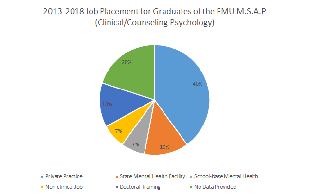 clinical job placement pie chart