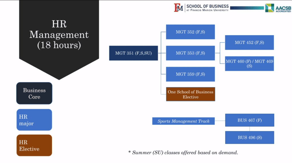 Course overview for HR management