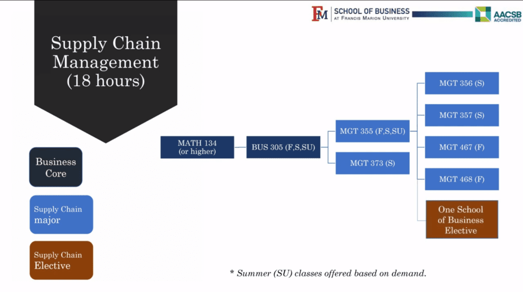 Course overview for supply chain management