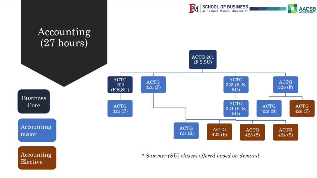 Accounting Flow Chart