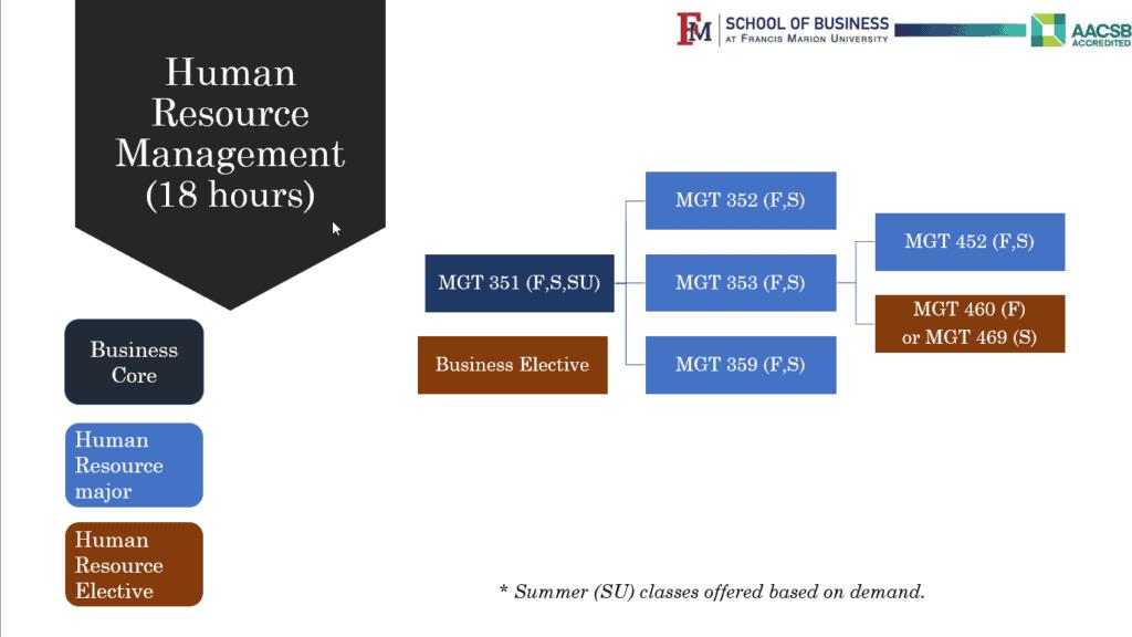 Flow Chart Human Resource Management